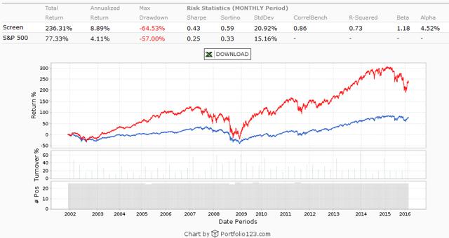 Benjamin Graham S&P 500 Stocks
