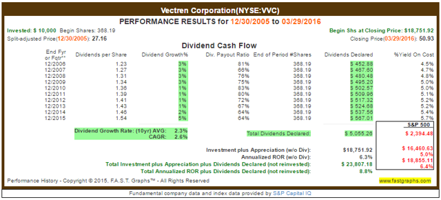 VVC Dividend Payout Ratio History