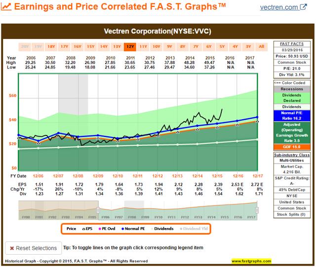 VVC FAST Graph