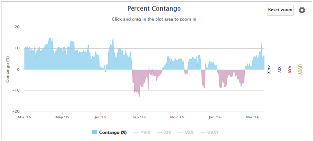 Figure 3. Percent Contango from 2-Mar-2015 to 18-Mar-2016