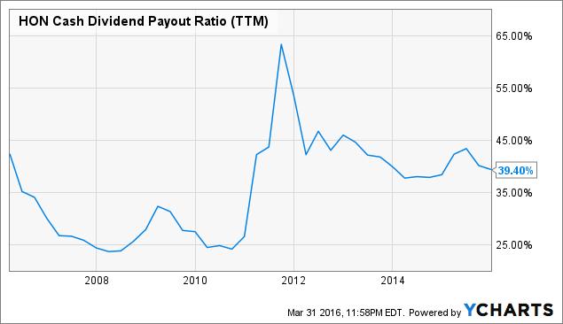 HON Cash Dividend Payout Ratio Chart