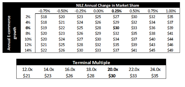 case 4 blue nile inc View/download income statement for blue nile inc (nile) showing blue nile annual revenue, sales, profits and more for 2015, 2014.