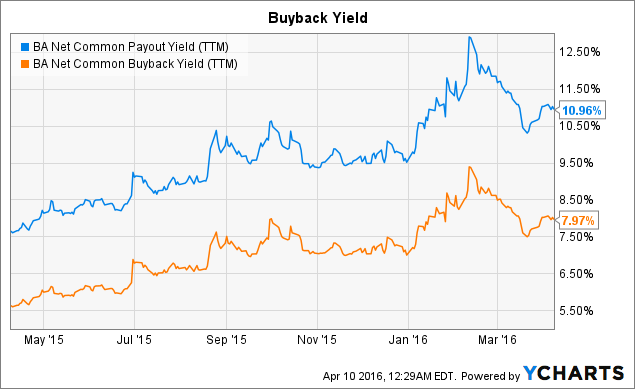BA Net Common Payout Yield (<a href=