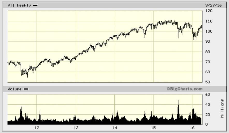Off the roller coaster with vanguard total stock market etf vanguard