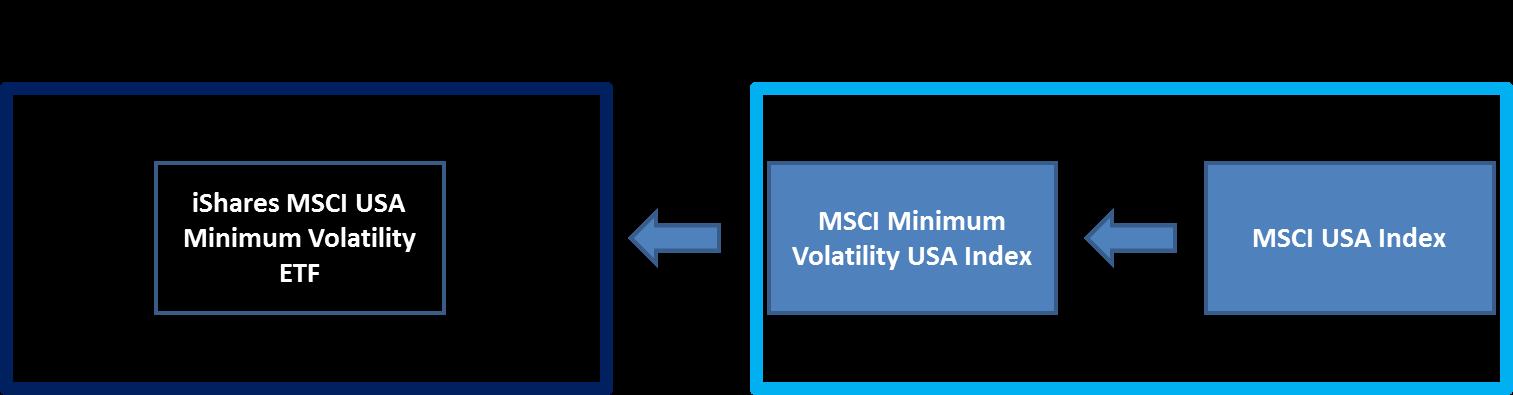 Understanding The iShares MSCI USA Minimum Volatility ETF ...  Understanding T...
