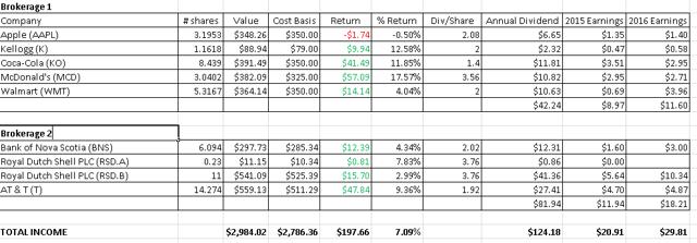 Quarter 1 Stock Returns and Dividend Income