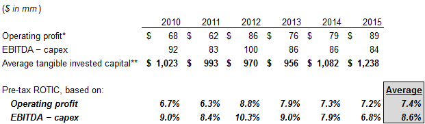 Pre-Tax Returns on Average Tangible Invested Capital (ROTIC)