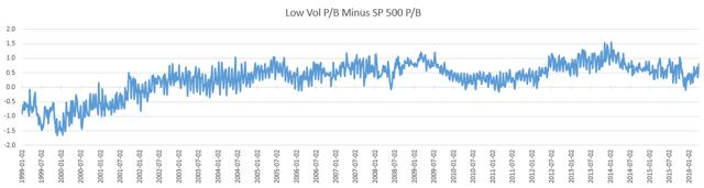 Net Price-To-Book Ratio
