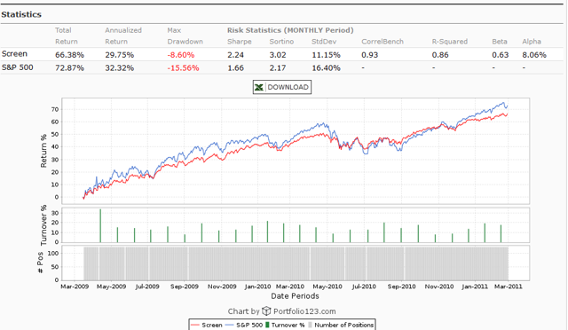 2009 to 2011 Valuation Compression