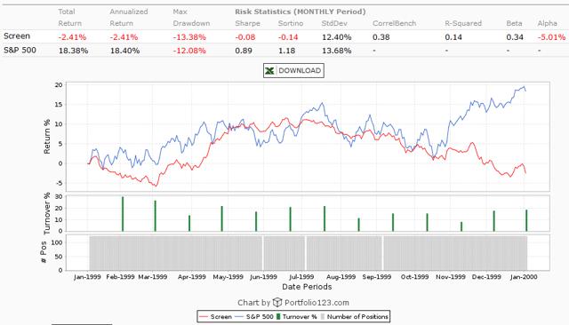 1999 Valuation Drop of Low Volatility Stocks