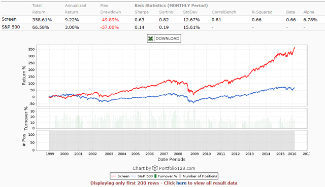 Long-term Low Beta Investment Strategy S&P 500