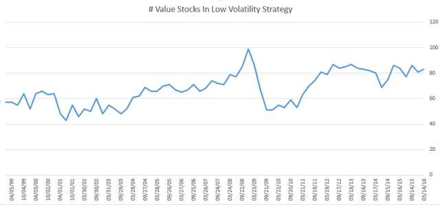 Crossover Between Low Volatility and Value