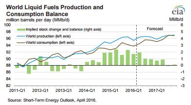IAs Experts &  Speculators Await Higher Oil Prices, I Anticipate A New Energy Paradigm: Monetize Your Outlook Through Veritaseum