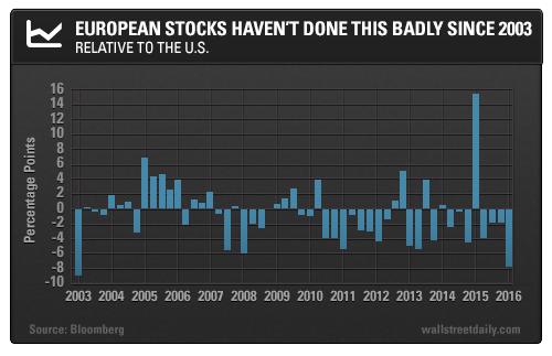 European Stocks Haven
