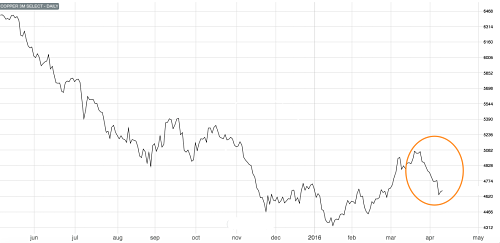3M LME copper coming under renewed bear attack
