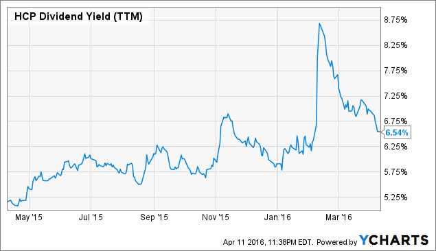 HCP Dividend Yield (<a href=