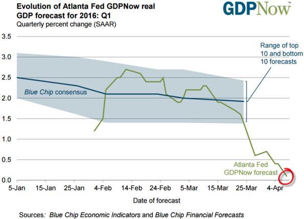 Atlanta Fed Gross Domestic Product Forecast for 2016 Chart