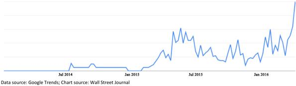 Google Searches for GDPNow Chart