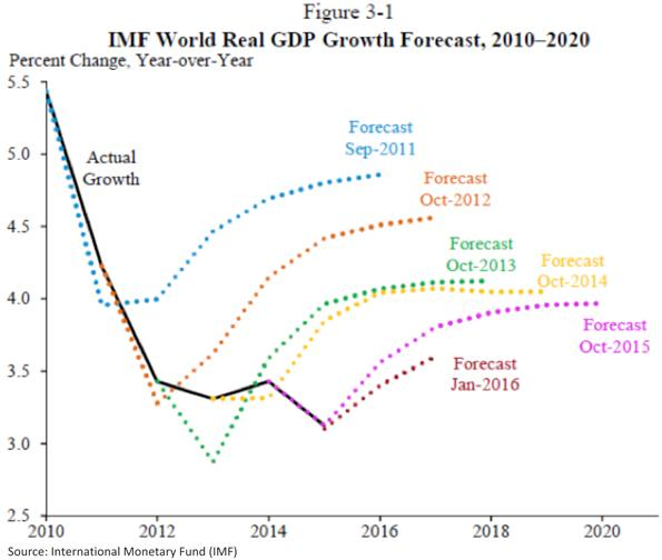 International Monetary Fund World Real Gross Domestic Product Forecast Chart
