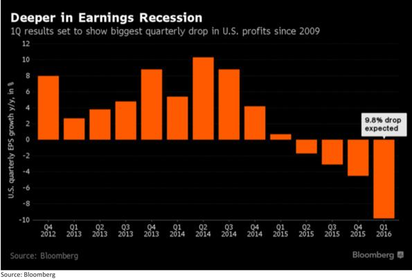 Deeper in Earnings Recession - Slower Global Growth Chart