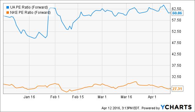 UA PE Ratio (Forward) Chart