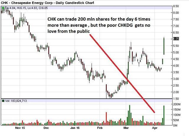 Chesapeake energy stock options