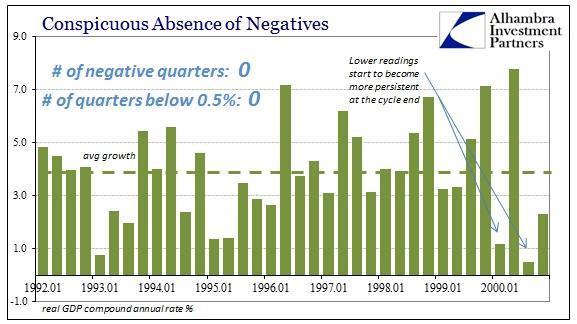 ABOOK Apr 2016 GDP Negative 1990s