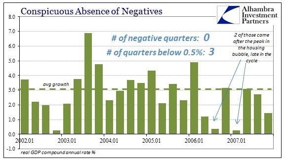 ABOOK Apr 2016 GDP Negative 2000s