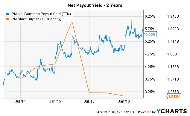 JPM Net Common Payout Yield (<a href=