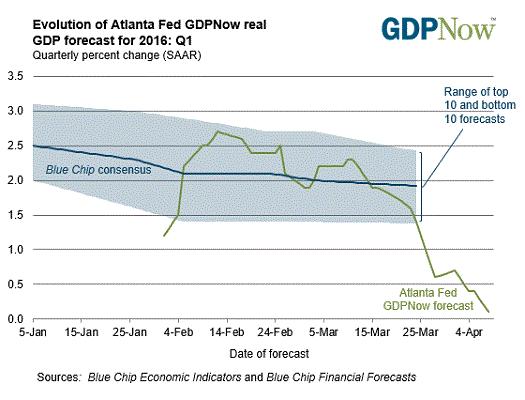 gdpnow-forecast-evolution April 12