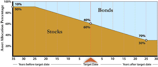 Qualified default investment option