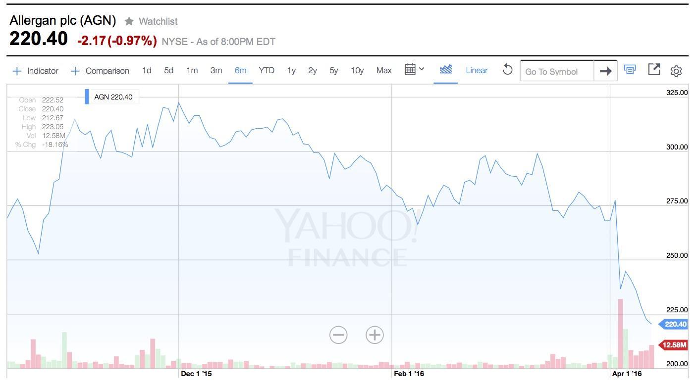 Viagra stock price
