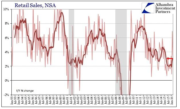 ABOOK Apr 2016 Retail Sales NSA YY