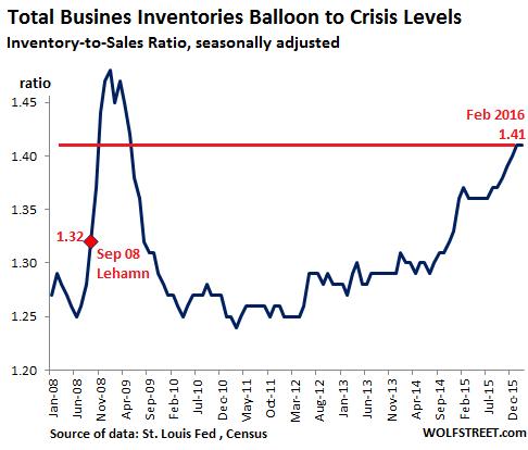 US-Inventory-Sales-ratio-2008-2016-02