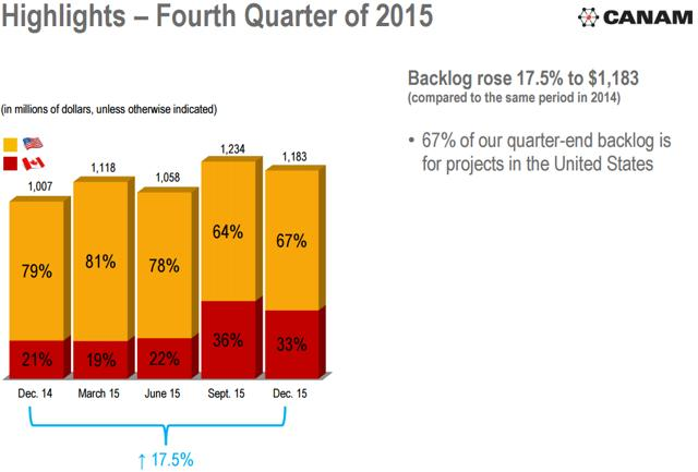 Source: Conference Call Q4-2015 Canam Group