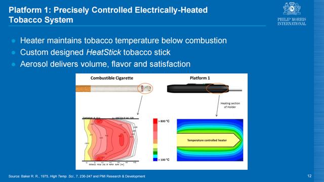 Philip Morris - HeatStick Tobacco