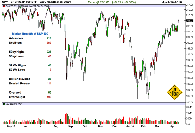 s&p 500 daily chart represented by SPY exchange traded fund