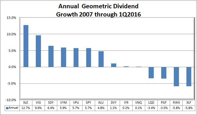 Effects of dividends on stock options