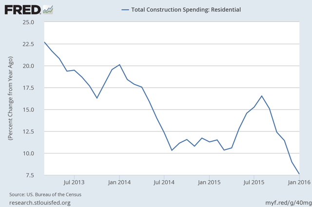 Residential Construction Spending