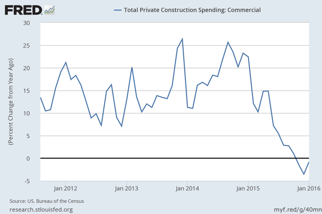 Commercial Construction Spending