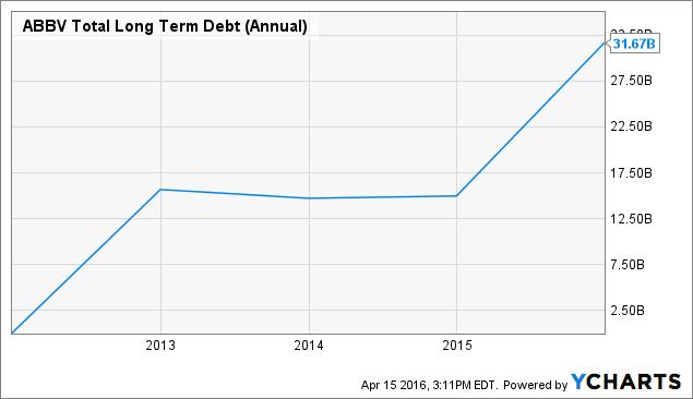 ABBV Total Long Term Debt (Annual) Chart