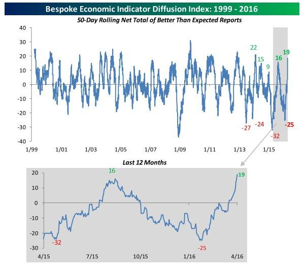Bespoke diffusion index 4-6-16.jpg