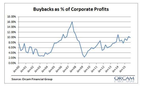 Corporate Buybacks 4-5-16.jpg