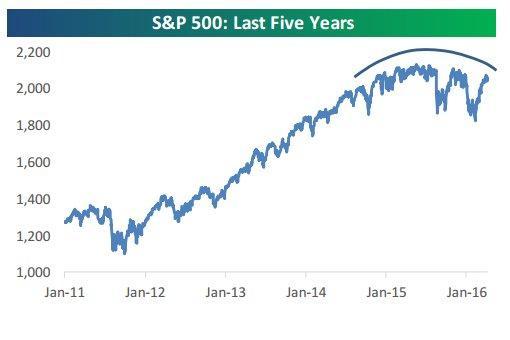 S& P 500 last 5 yrs 4-10-16.jpg