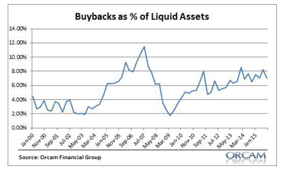 Corp Buybacks vs liquid assets.jpg