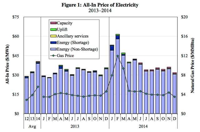 FERC chart