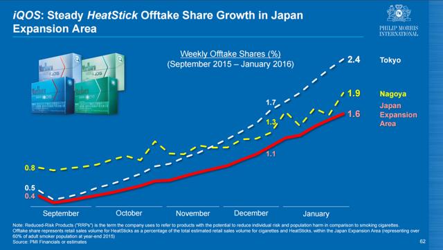 iQOS Market Share