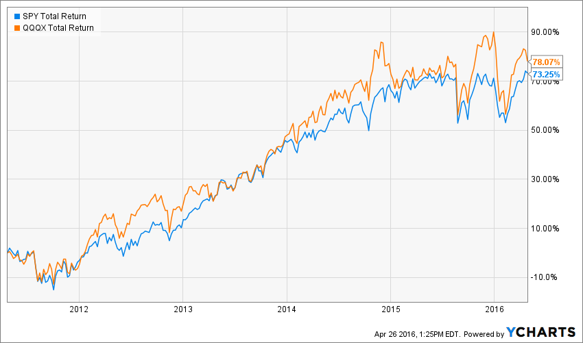 how to calculate total return with dividends reinvested