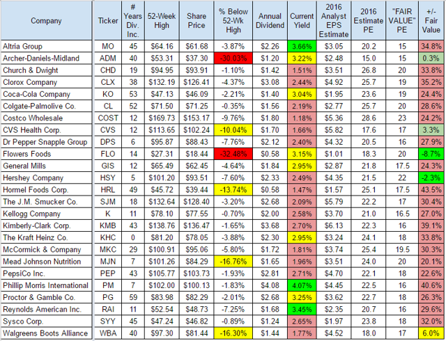 Top 25 Consumer Staples Stocks