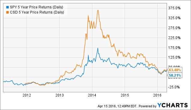 SPY 5 Year Price Returns (Daily) Chart